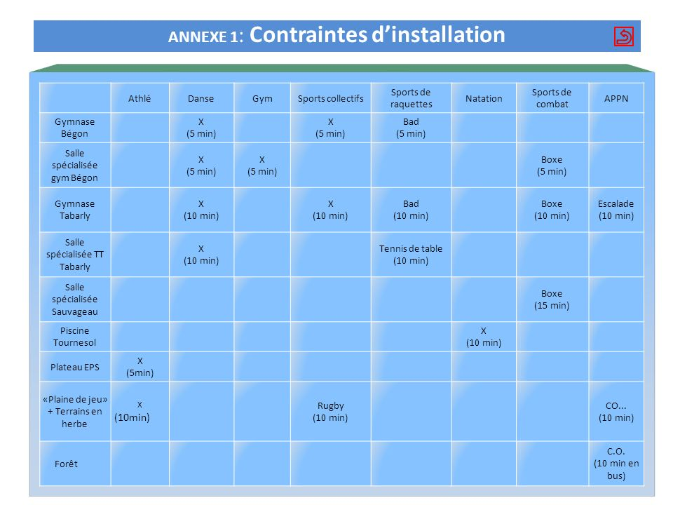 ANNEXE 1: Contraintes d'installation