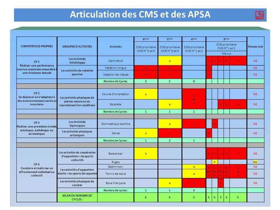 Articulation des CMS et des APSA