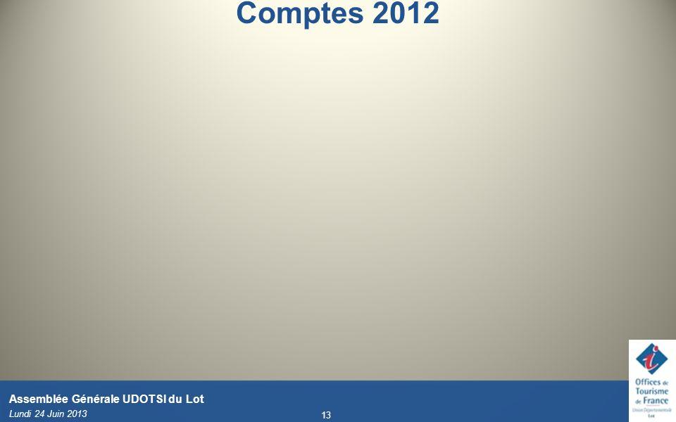 Comptes 2012 Basculer sur compte de fonctionnement