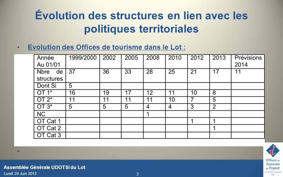 Évolution des structures en lien avec les politiques territoriales