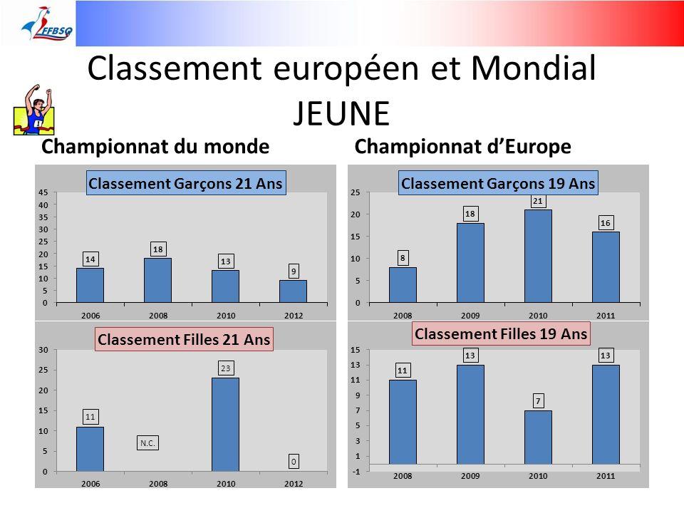 Classement européen et Mondial JEUNE