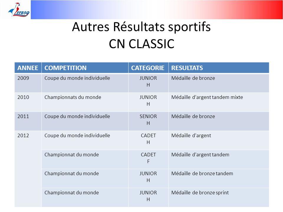 Autres Résultats sportifs CN CLASSIC