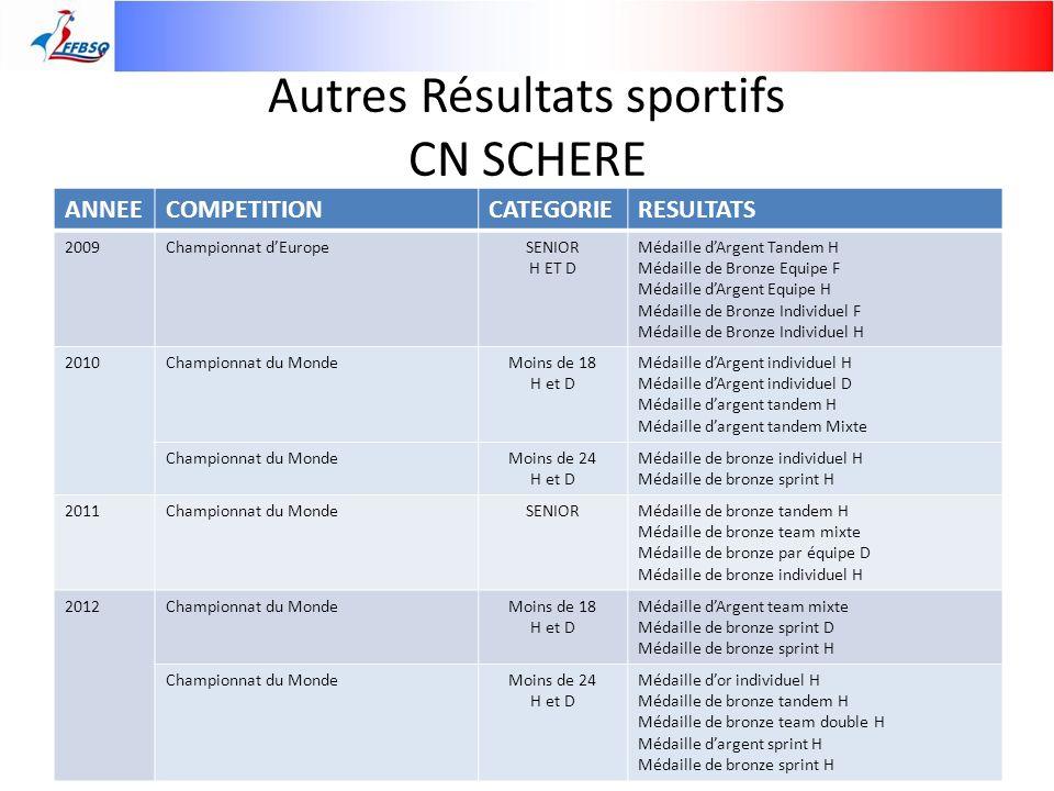 Autres Résultats sportifs CN SCHERE