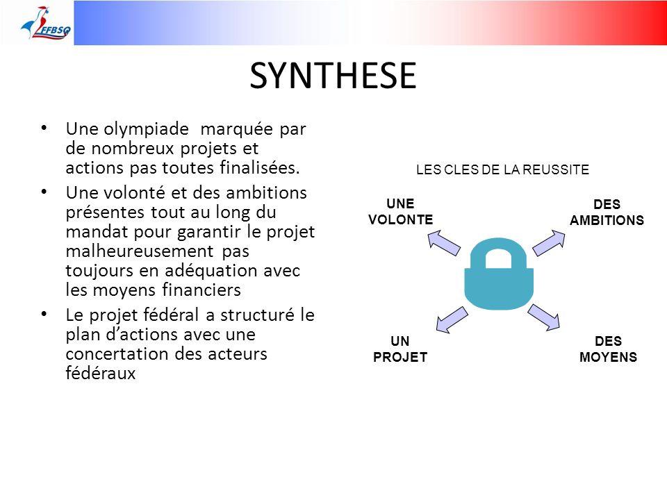 SYNTHESE Une olympiade marquée par de nombreux projets et actions pas toutes finalisées.