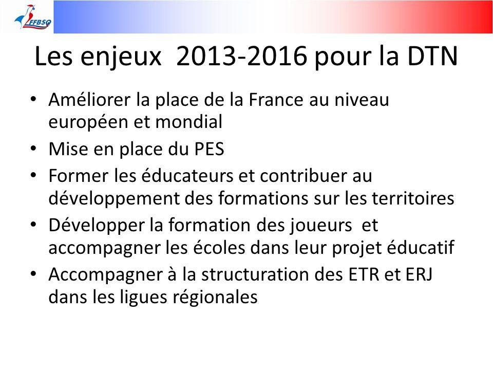 Les enjeux 2013-2016 pour la DTN Améliorer la place de la France au niveau européen et mondial. Mise en place du PES.