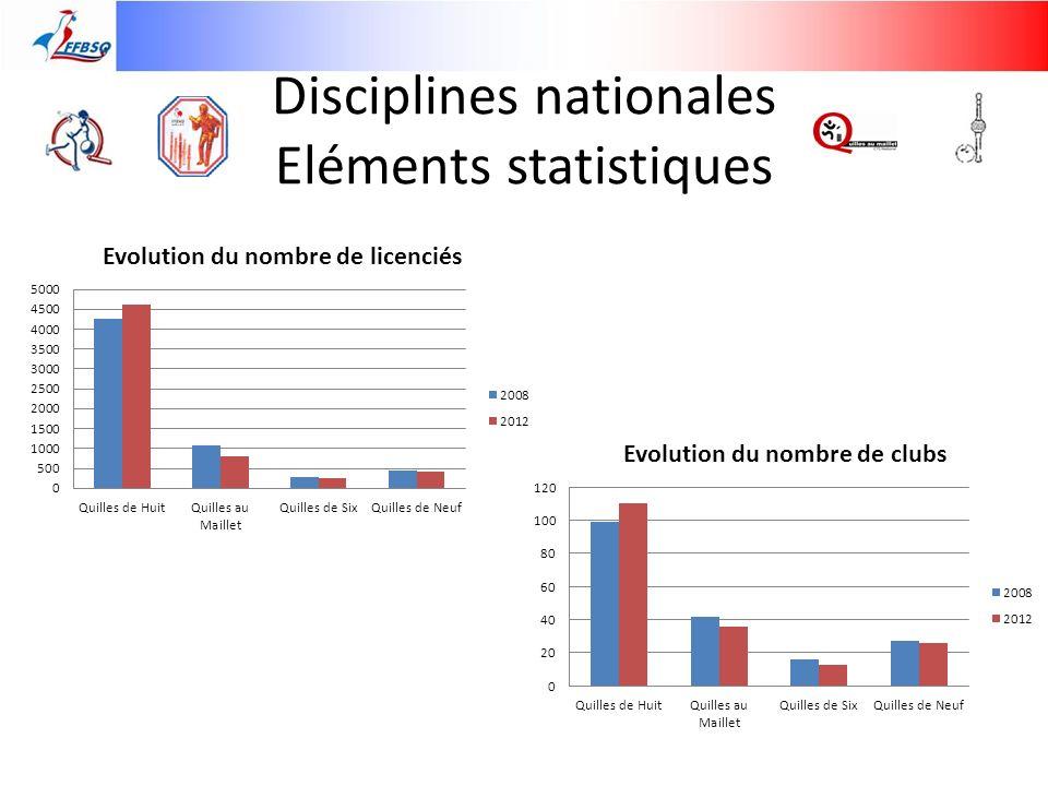 Disciplines nationales Eléments statistiques