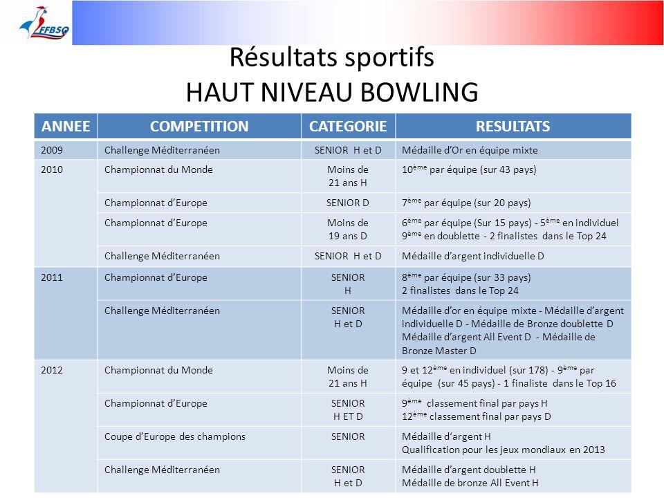 Résultats sportifs HAUT NIVEAU BOWLING