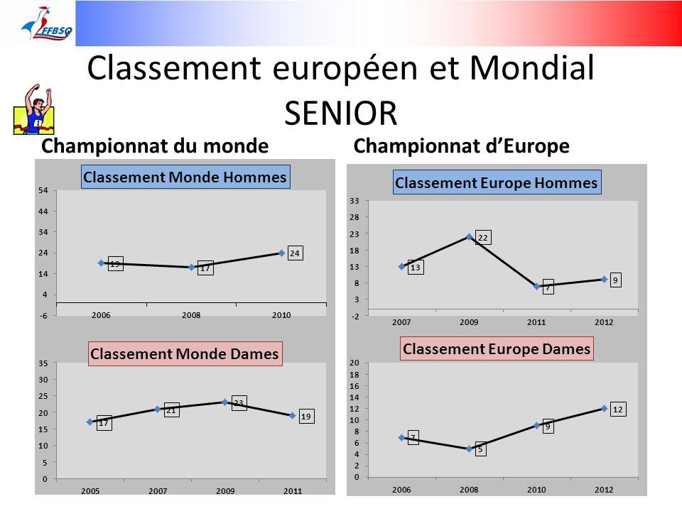 Classement européen et Mondial SENIOR