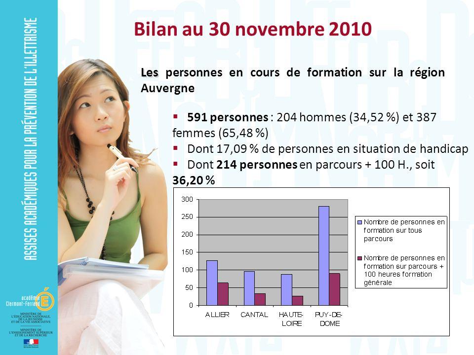 Bilan au 30 novembre 2010 Les personnes en cours de formation sur la région Auvergne. 591 personnes : 204 hommes (34,52 %) et 387 femmes (65,48 %)