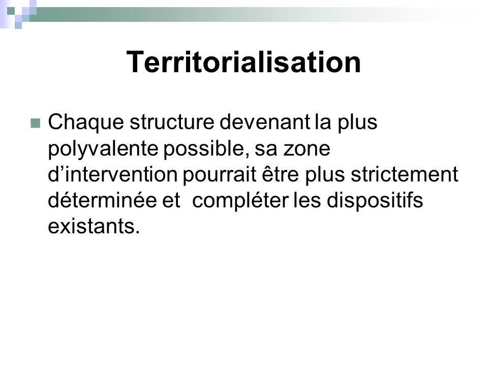Territorialisation