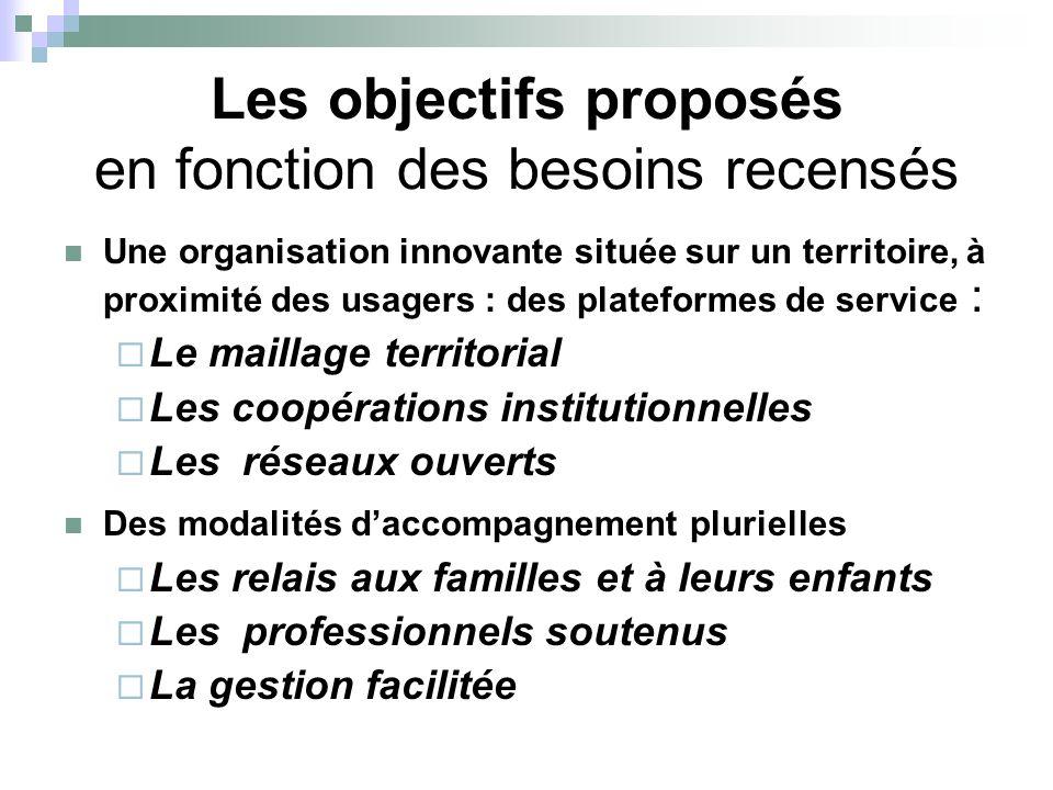 Les objectifs proposés en fonction des besoins recensés