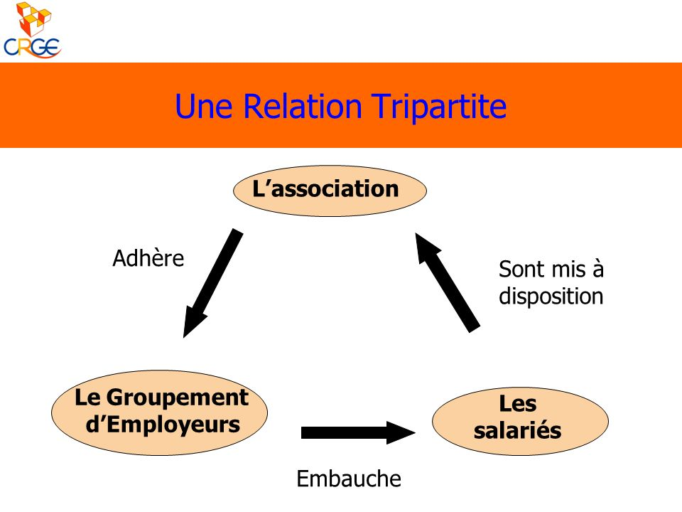 Une Relation Tripartite