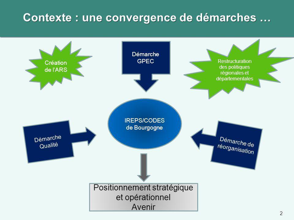 Contexte : une convergence de démarches …