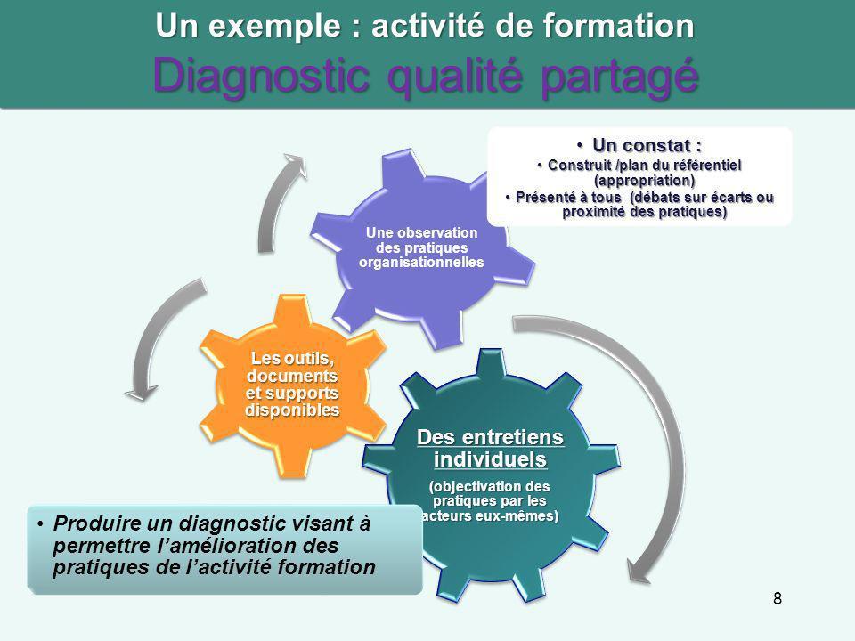 Un exemple : activité de formation Diagnostic qualité partagé