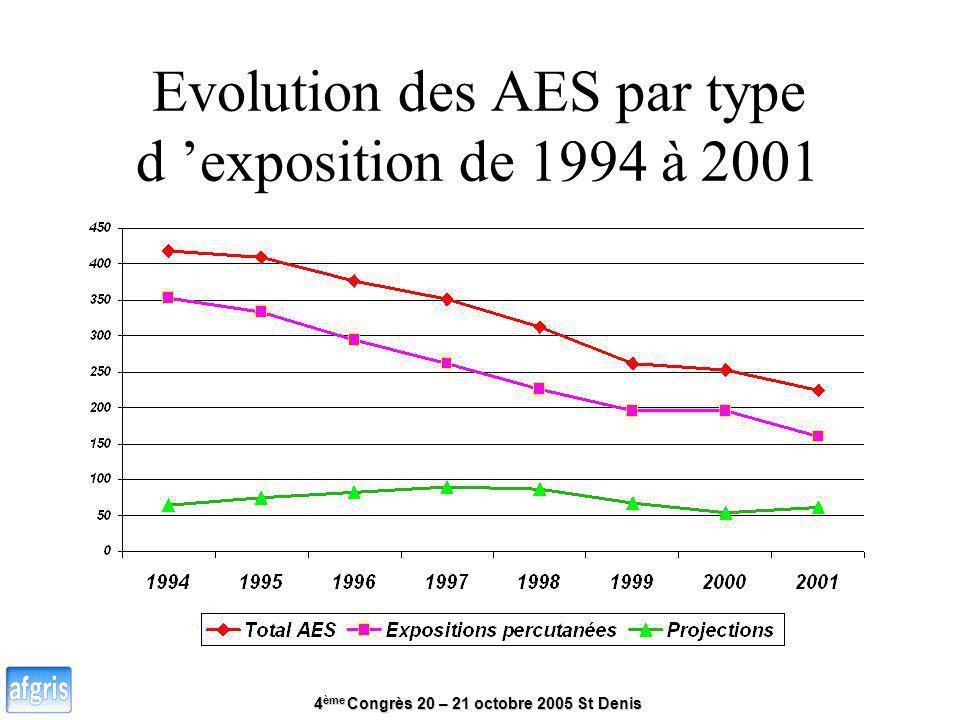 Evolution des AES par type d 'exposition de 1994 à 2001