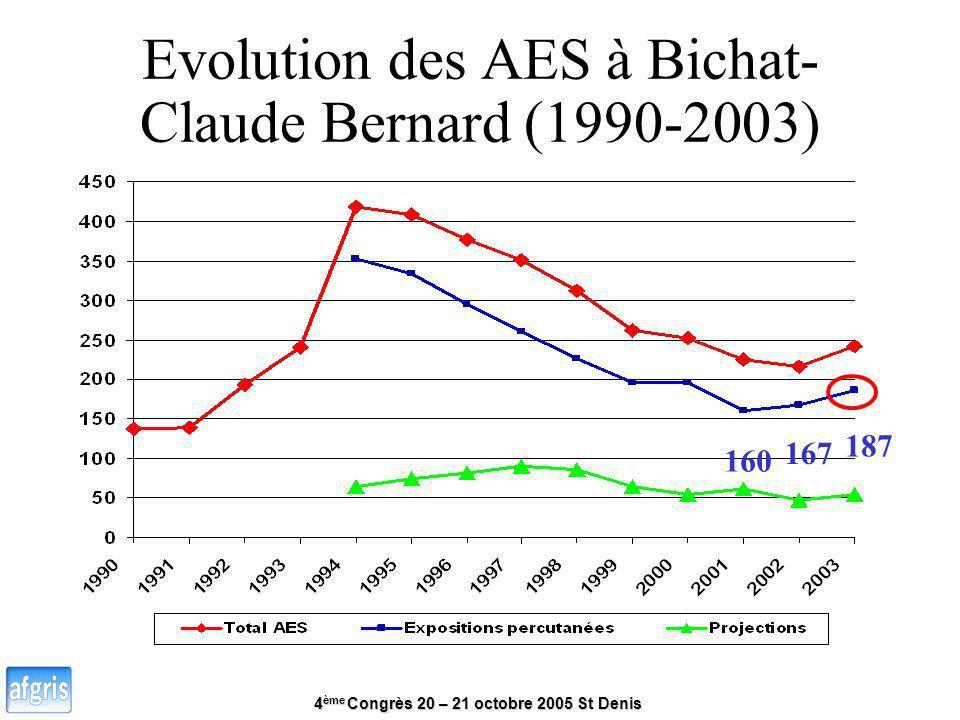 Evolution des AES à Bichat-Claude Bernard (1990-2003)
