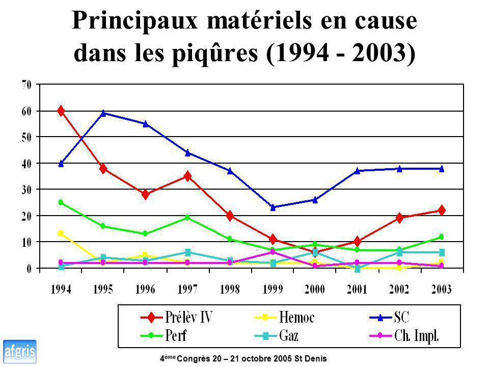 Principaux matériels en cause dans les piqûres (1994 - 2003)