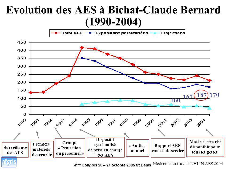 Evolution des AES à Bichat-Claude Bernard (1990-2004)