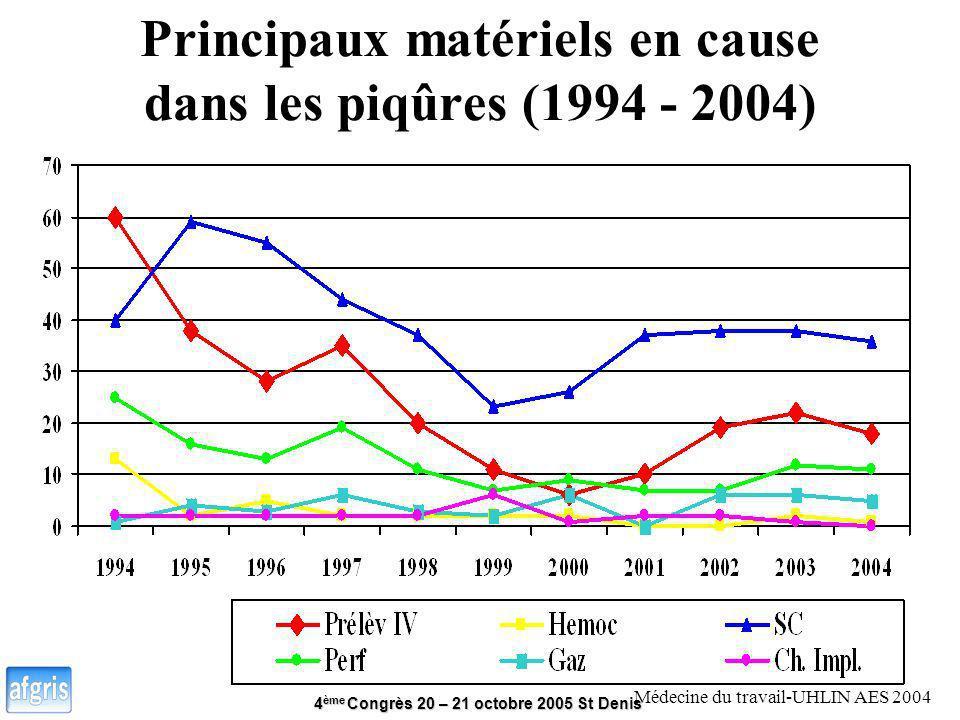 Principaux matériels en cause dans les piqûres (1994 - 2004)
