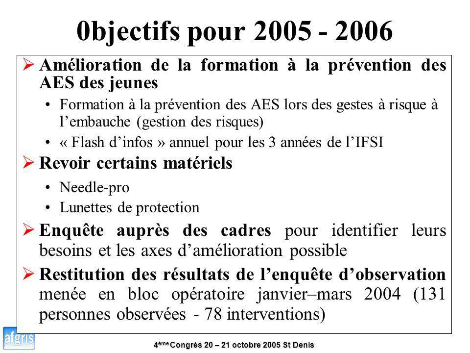 0bjectifs pour 2005 - 2006 Amélioration de la formation à la prévention des AES des jeunes.