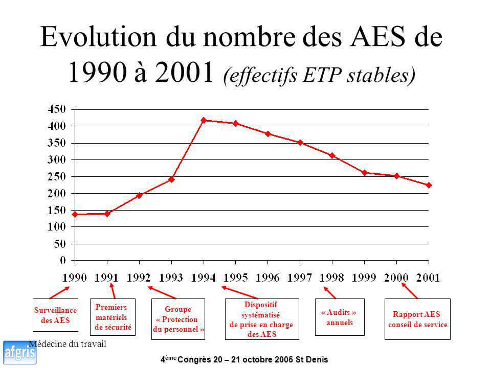 Evolution du nombre des AES de 1990 à 2001 (effectifs ETP stables)
