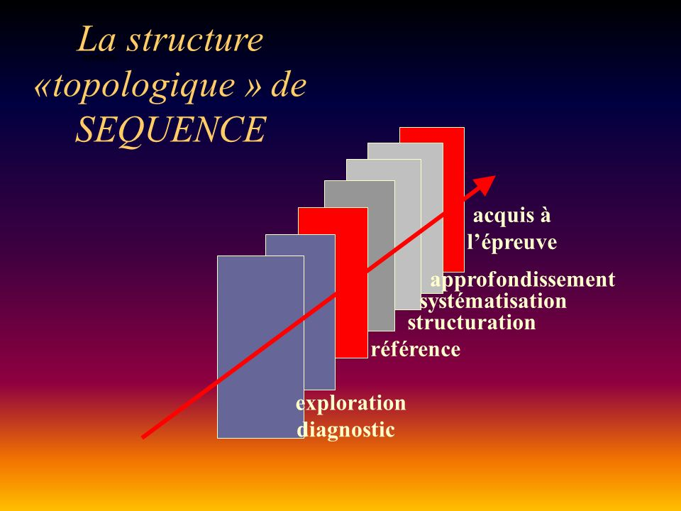 La structure «topologique » de SEQUENCE
