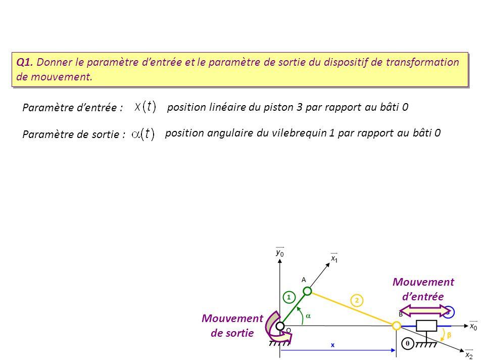 Q1. Donner le paramètre d'entrée et le paramètre de sortie du dispositif de transformation de mouvement.