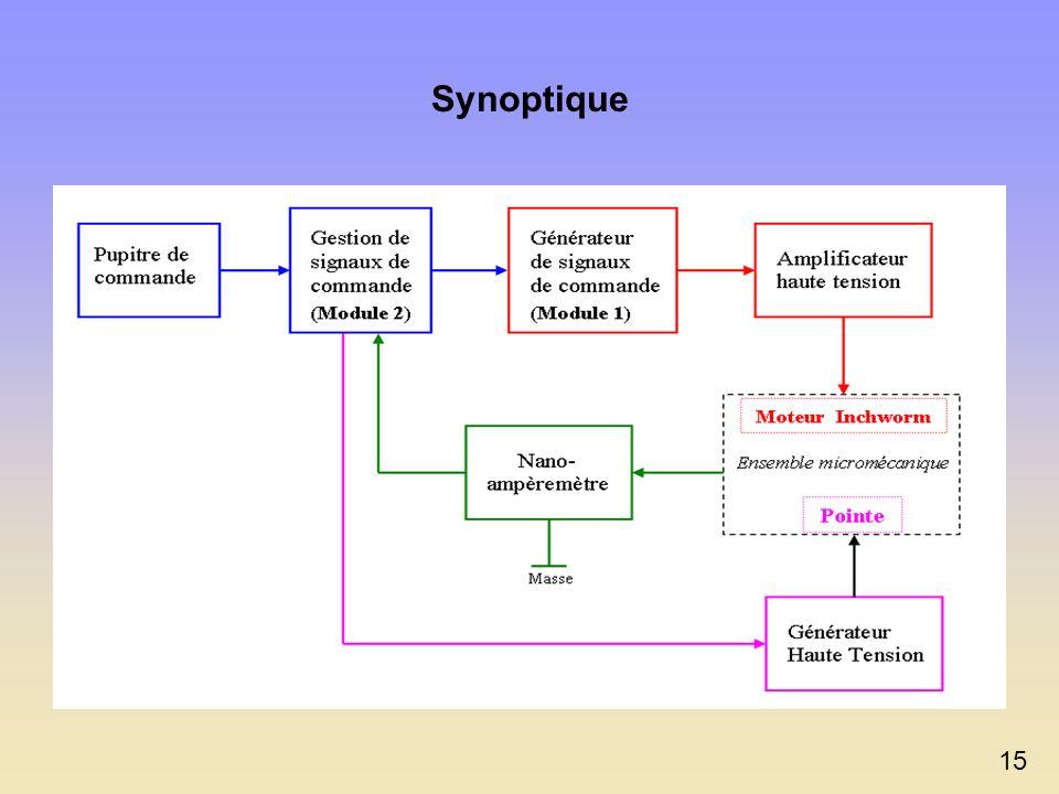 Synoptique 15