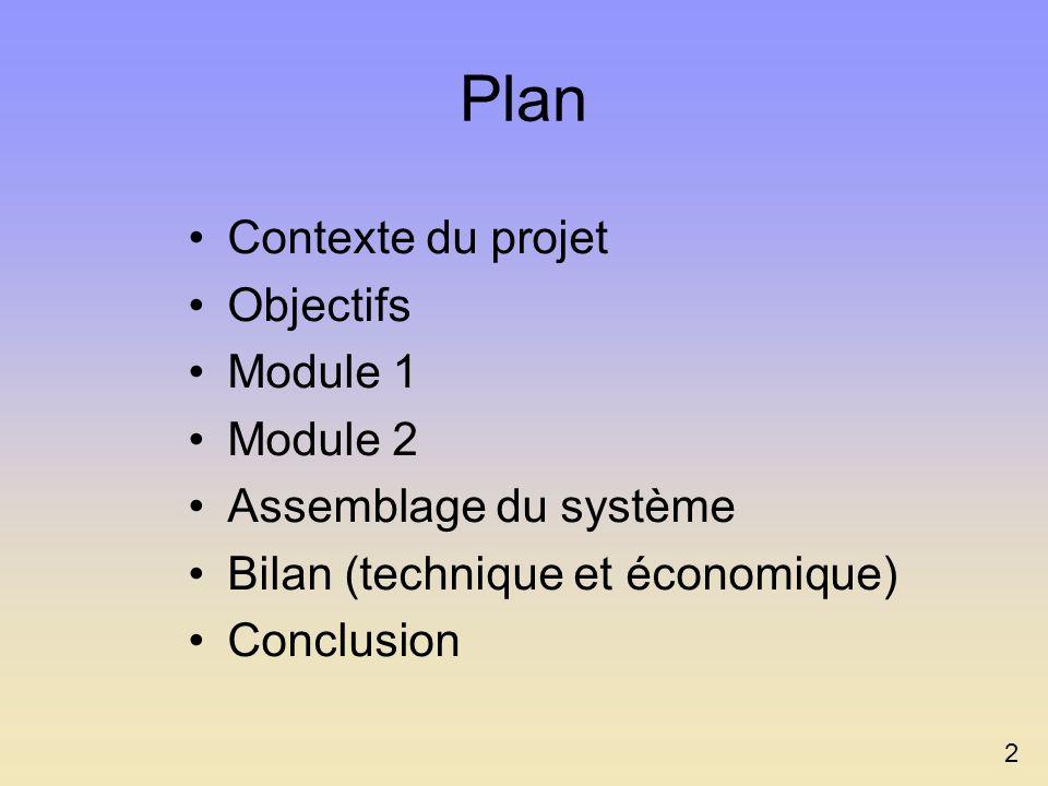 Plan Contexte du projet Objectifs Module 1 Module 2