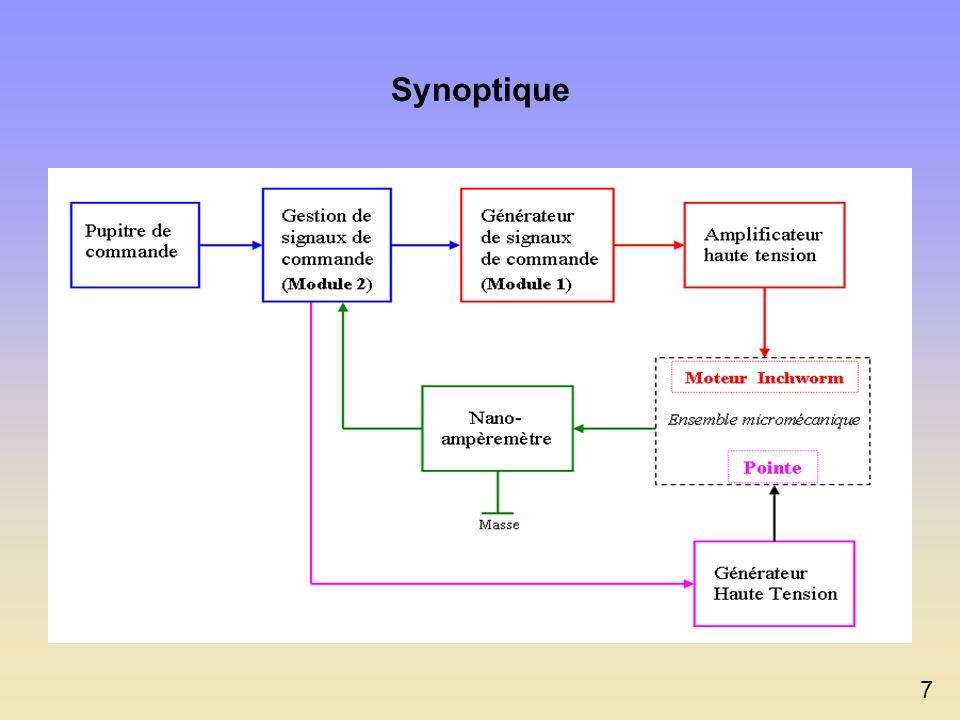 Synoptique 7