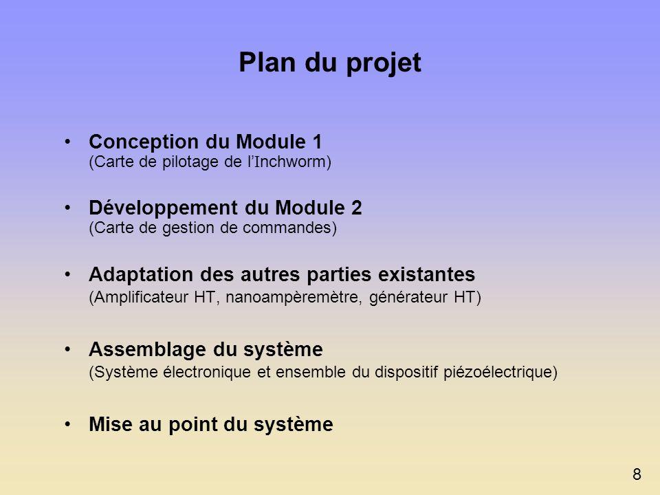 Plan du projet Conception du Module 1 (Carte de pilotage de l'Inchworm) Développement du Module 2 (Carte de gestion de commandes)