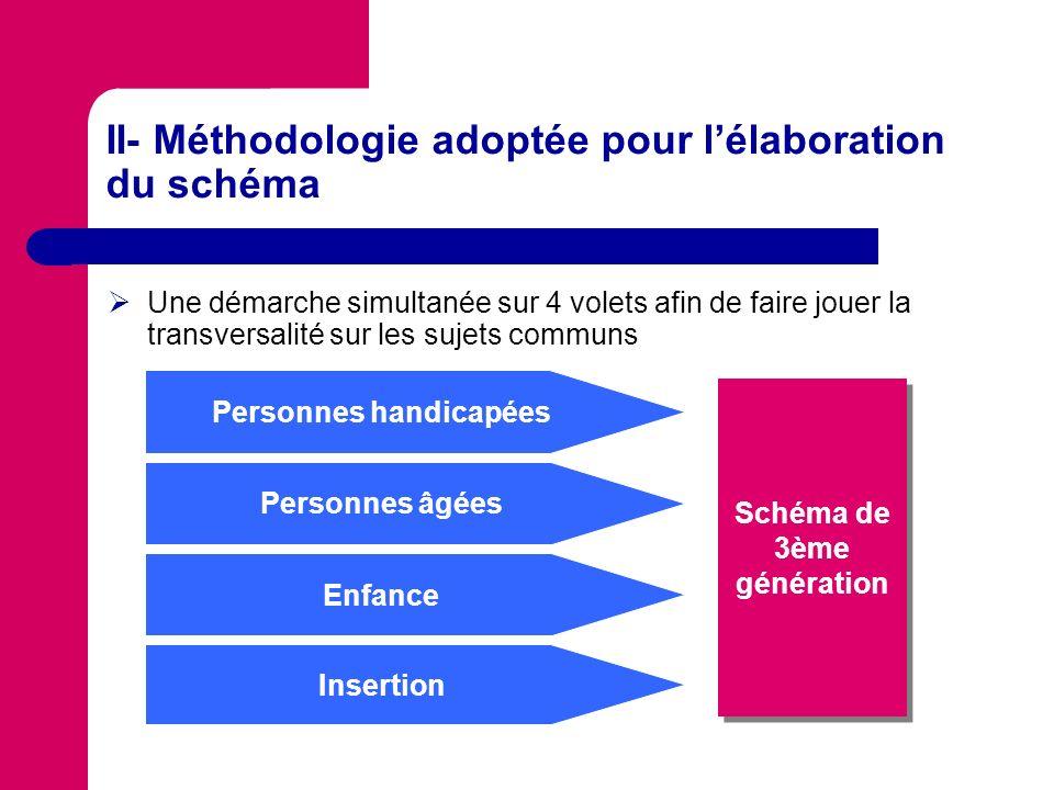 II- Méthodologie adoptée pour l'élaboration du schéma