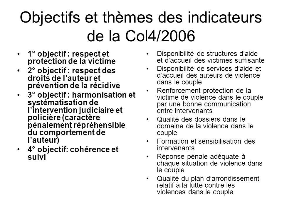 Objectifs et thèmes des indicateurs de la Col4/2006