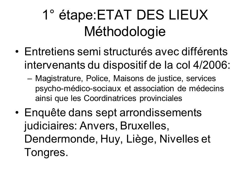 1° étape:ETAT DES LIEUX Méthodologie