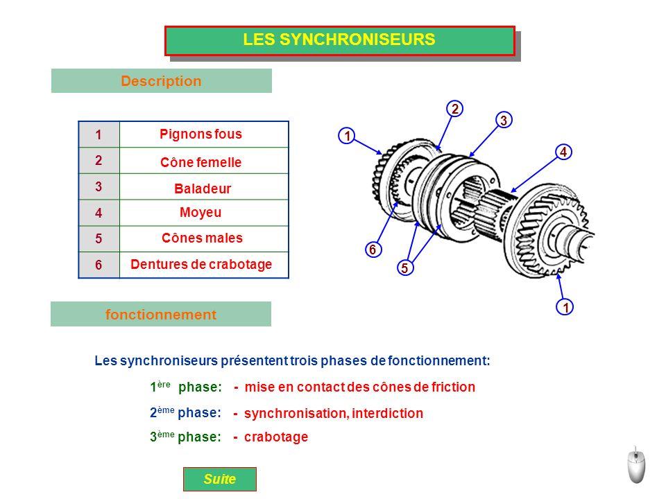 LES SYNCHRONISEURS Description fonctionnement 1 2 3 4 2 5 3 6