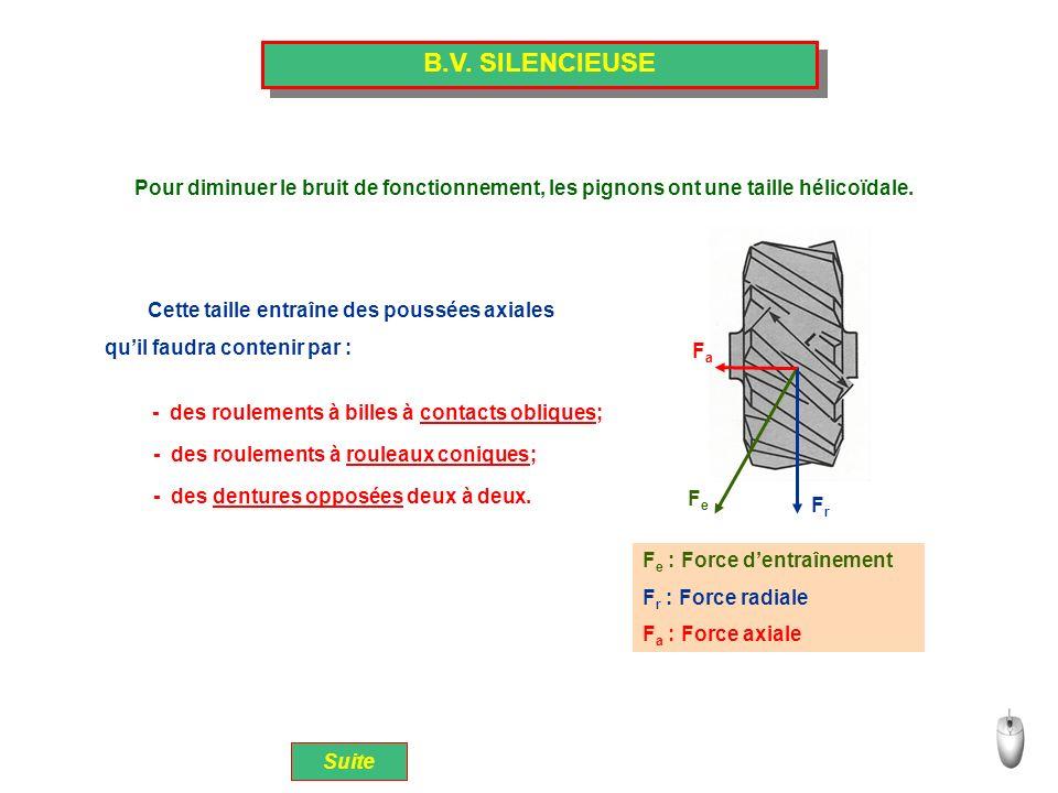 B.V. SILENCIEUSE Pour diminuer le bruit de fonctionnement, les pignons ont une taille hélicoïdale. Cette taille entraîne des poussées axiales.