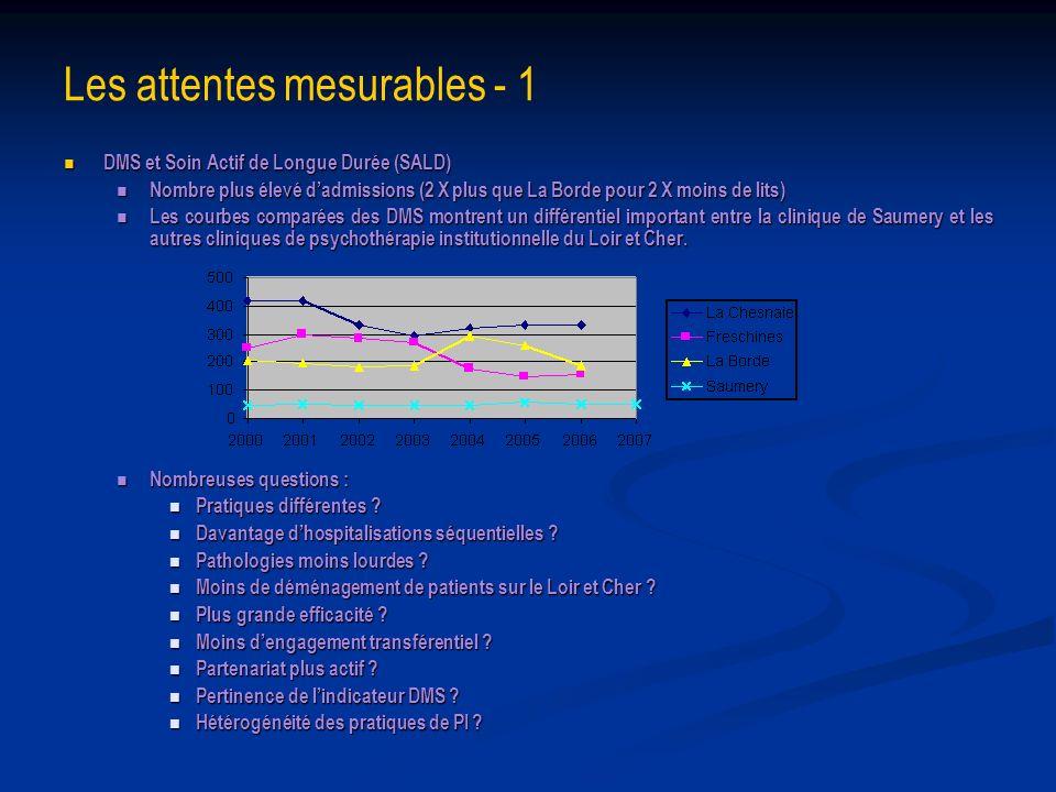 Les attentes mesurables - 1