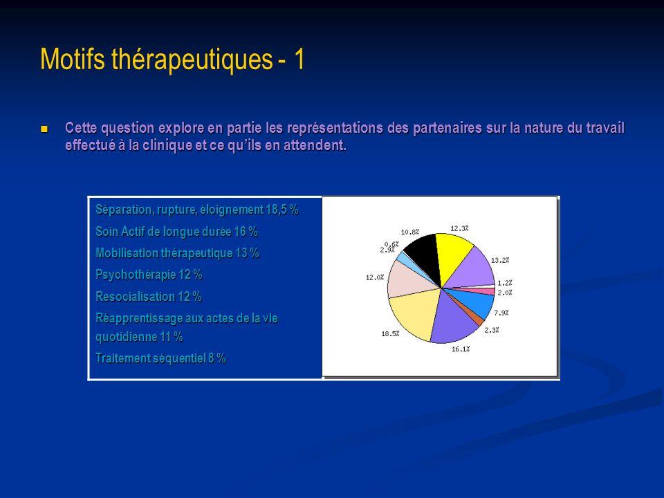 Motifs thérapeutiques - 1