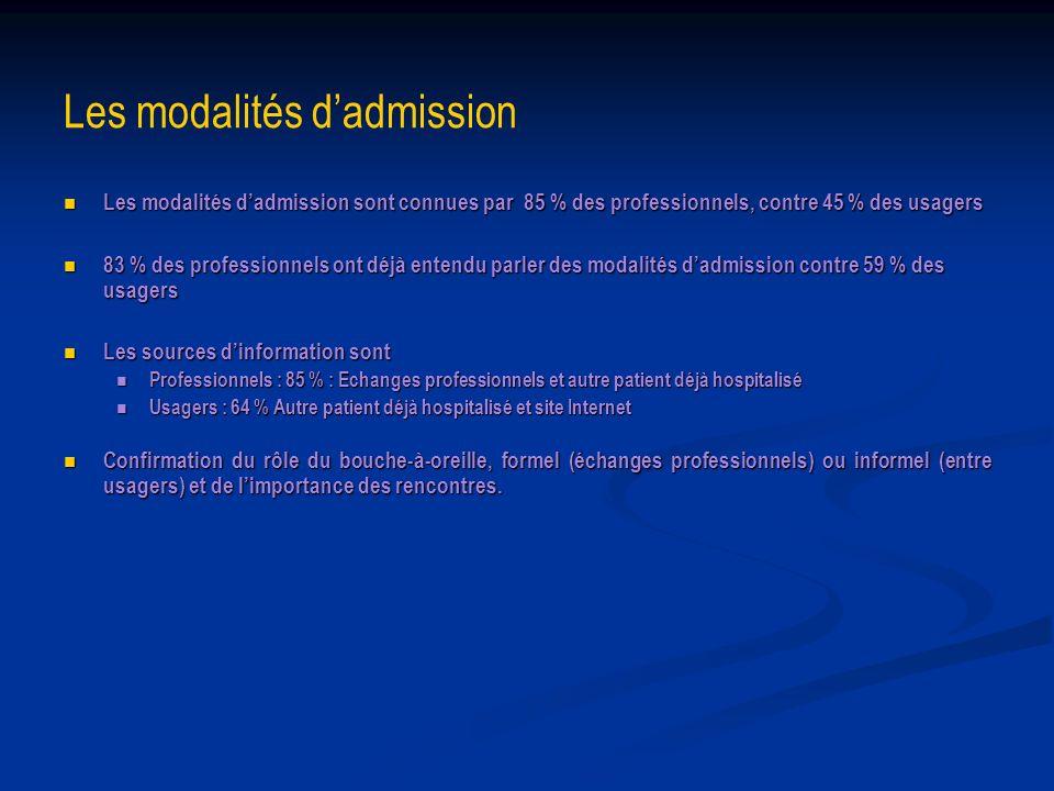 Les modalités d'admission