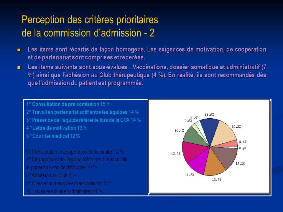 Perception des critères prioritaires de la commission d'admission - 2