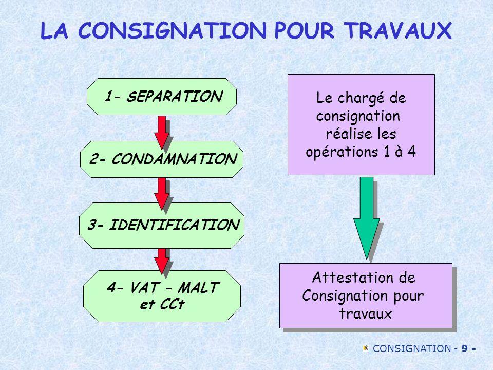LA CONSIGNATION POUR TRAVAUX