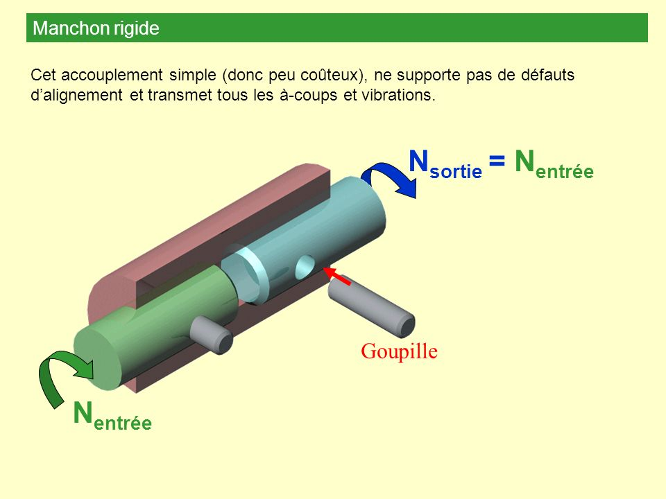 Nsortie = Nentrée Nentrée Goupille Manchon rigide