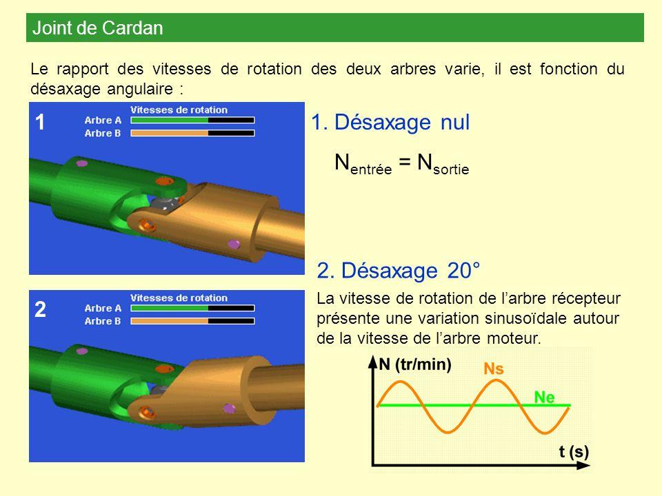 1 1. Désaxage nul Nentrée = Nsortie 2. Désaxage 20° 2 Joint de Cardan