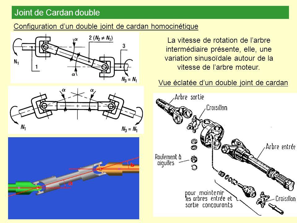 Joint de Cardan double Configuration d'un double joint de cardan homocinétique.