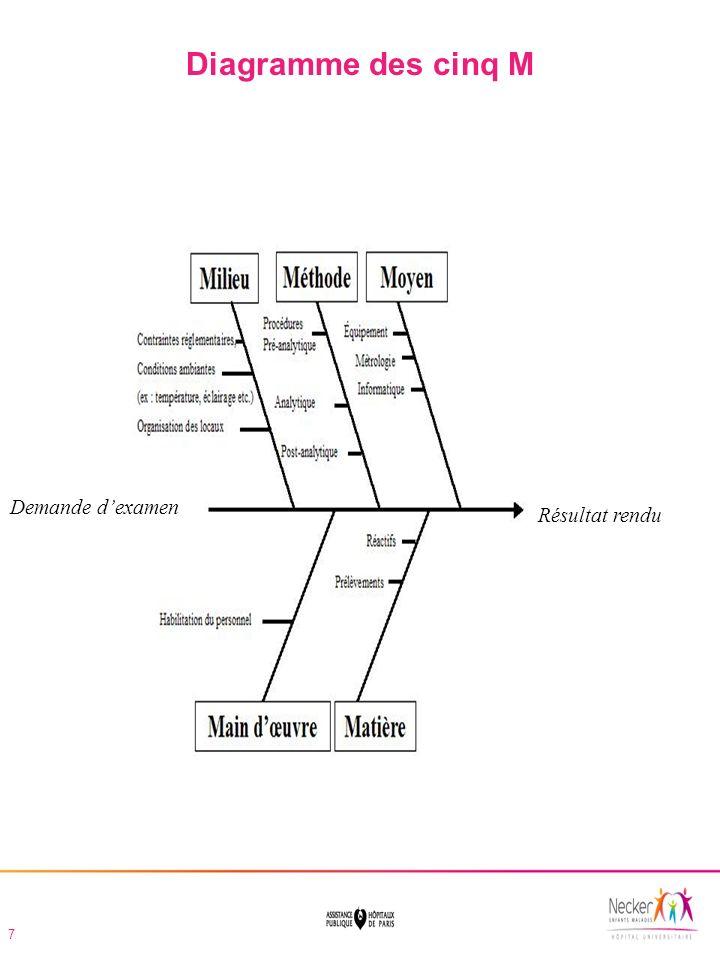 Diagramme des cinq M Demande d'examen Résultat rendu