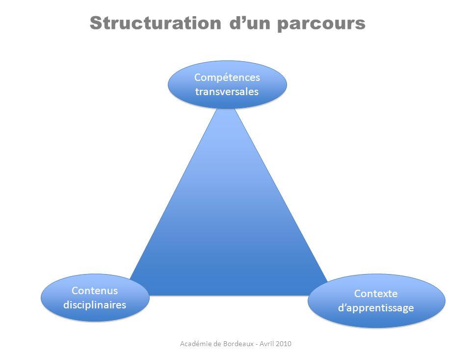 Structuration d'un parcours