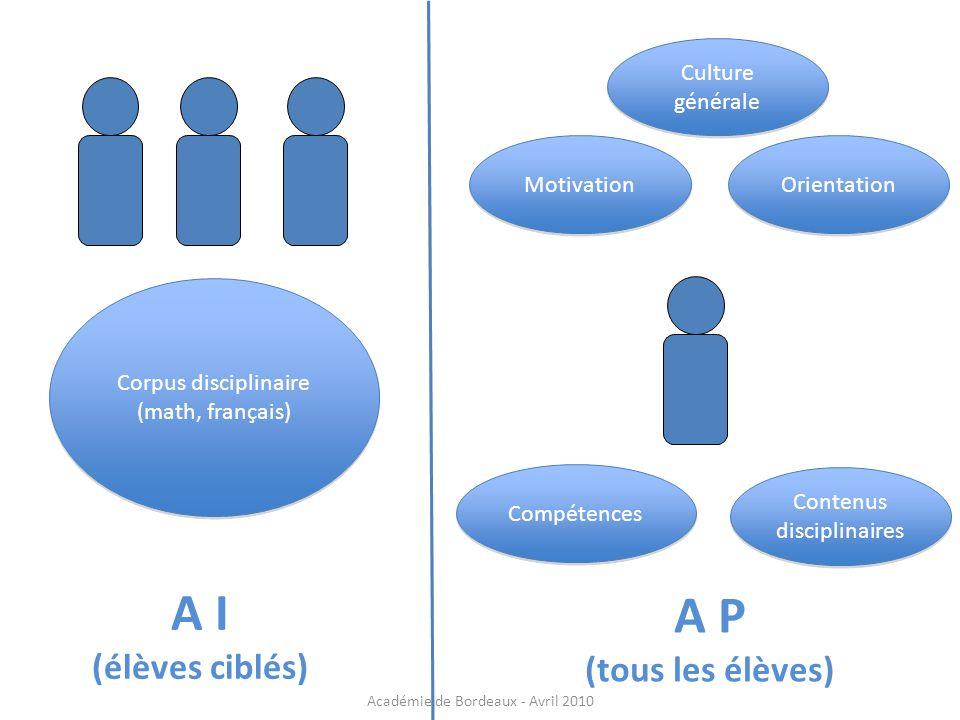 A I A P (élèves ciblés) (tous les élèves) Culture générale Motivation
