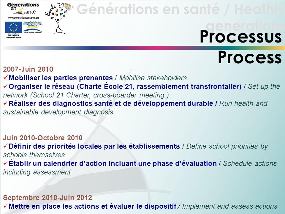 Processus Process 2007-Juin 2010