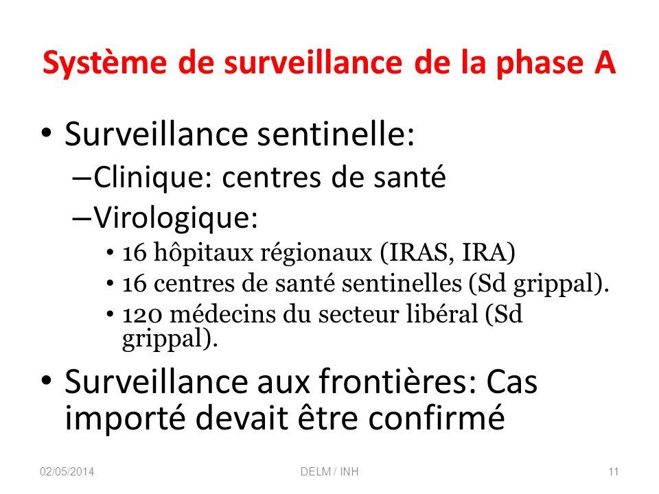 Système de surveillance de la phase A