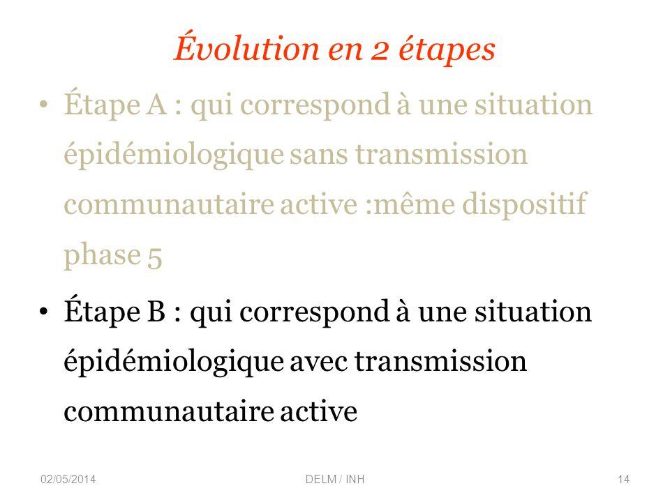 Évolution en 2 étapes Étape A : qui correspond à une situation épidémiologique sans transmission communautaire active :même dispositif phase 5.